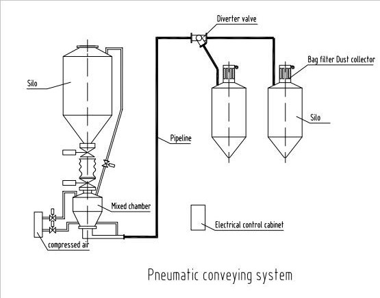 conveying system for industry silo